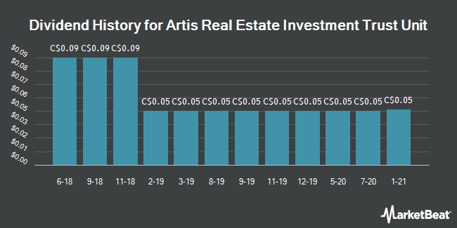 Dividend History for Artis Real Estate Investment Trust Unit (TSE:AX.UN)