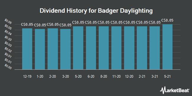 Dividend Payments by Quarter for Badger Daylighting Ltd (TSE:BAD)