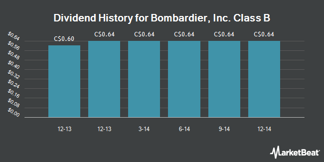 Dividend Payments by Quarter for Bombardier (TSE:BBD.B)
