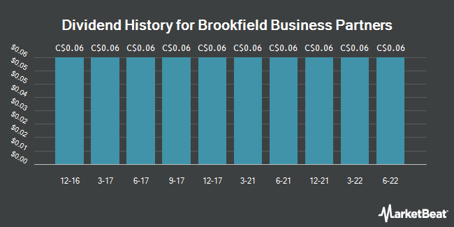 Dividend History for Brookfield Business Partners (TSE:BBU.UN)