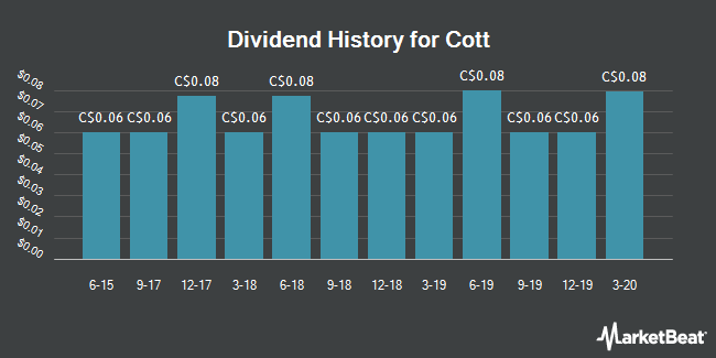 Dividend Payments by Quarter for Cott (TSE:BCB)