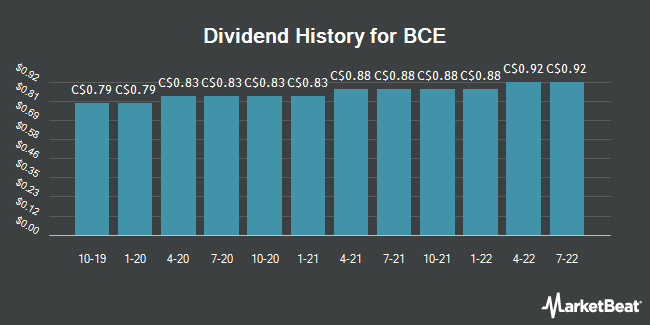 Dividend Payments by Quarter for Bell Canada (TSE:BCE)