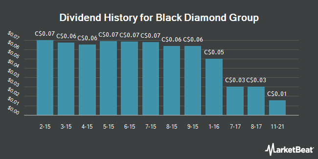 Dividend Payments by Quarter for Black Diamond Group (TSE:BDI)