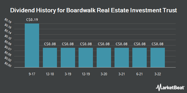 Dividend Payments by Quarter for Boardwalk REIT (TSE:BEI)