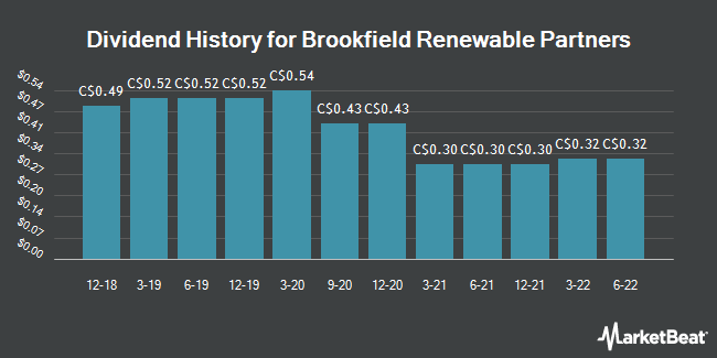 Dividend History for Brookfield Renewable Partners (TSE:BEP.UN)
