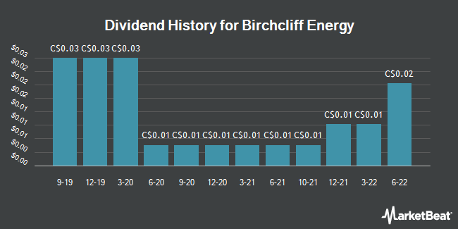 Dividend Payments by Quarter for Birchcliff Energy (TSE:BIR)