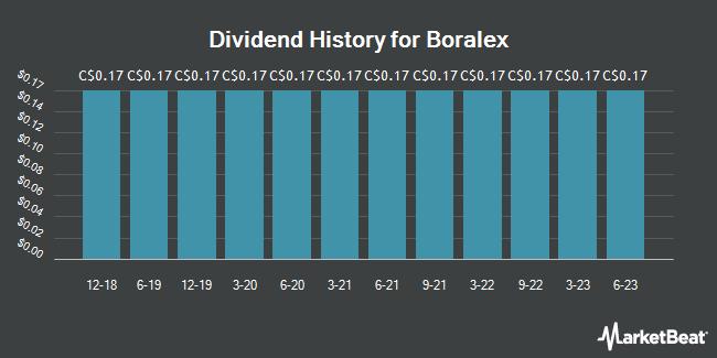 Dividend Payments by Quarter for Boralex (TSE:BLX)
