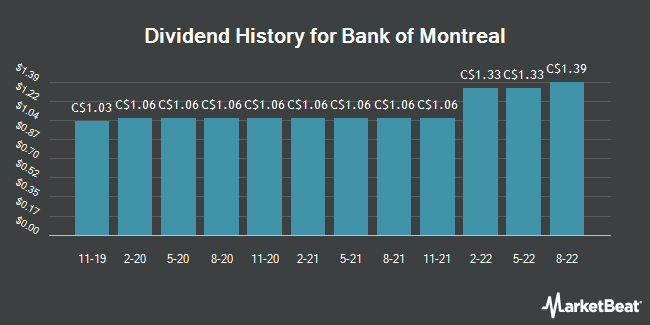 Dividend History for Bank of Montreal (BMO.TO) (TSE:BMO)