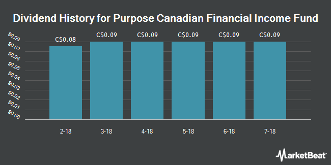 Dividend Payments by Quarter for Purpose Cdn Financial Income Fund Etf (TSE:BNC)