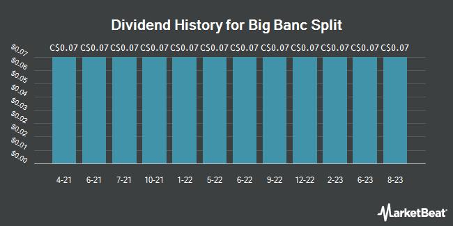 Dividend Payments by Quarter for Bankers Petroleum Ltd (TSE:BNK)