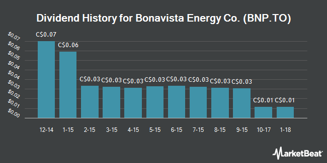 Dividend Payments by Quarter for Bonavista Energy Corp (TSE:BNP)