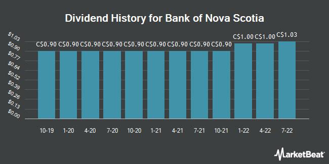 Dividend History for The Bank of Nova Scotia (BNS.TO) (TSE:BNS)