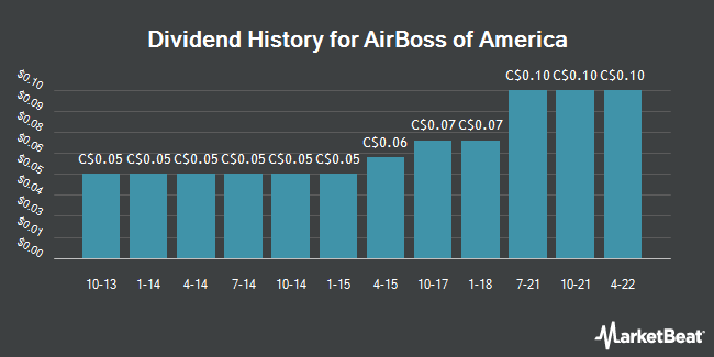 Dividend Payments by Quarter for Airboss of America (TSE:BOS)