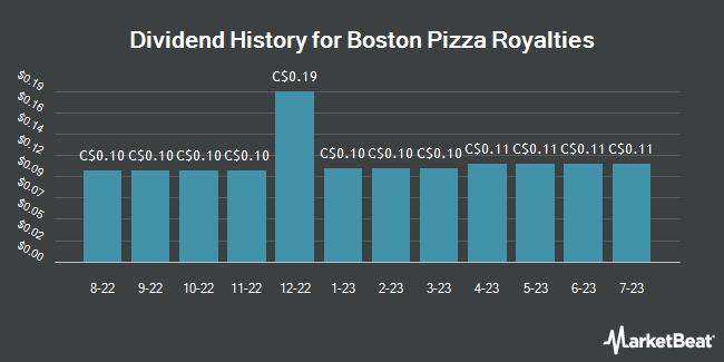 Dividend History for Boston Pizza Royalties (TSE:BPF)
