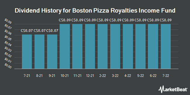 Dividend History for Boston Pizza Royalties Income Fund (TSE:BPF.UN)
