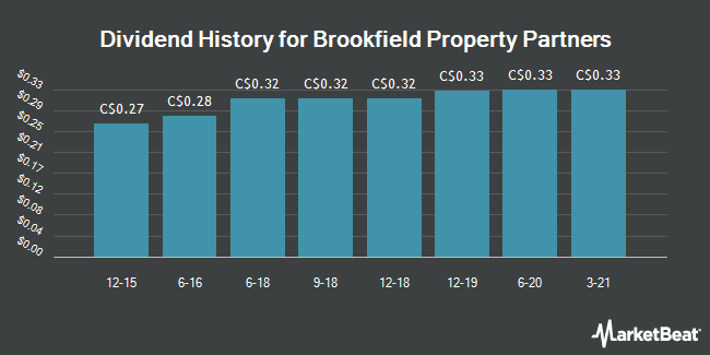 Dividend History for Brookfield Property Partners (TSE:BPY.UN)
