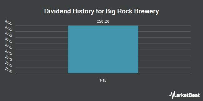 Dividend Payments by Quarter for Big Rock Brewery (TSE:BR)