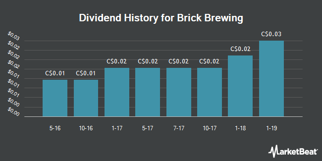 Dividend Payments by Quarter for Brick Brewing (TSE:BRB)