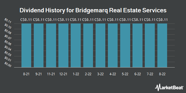 Dividend History for Bridgemarq Real Estate Services (TSE:BRE)