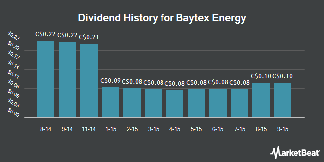 Dividend Payments by Quarter for Baytex Energy Corp (TSE:BTE)