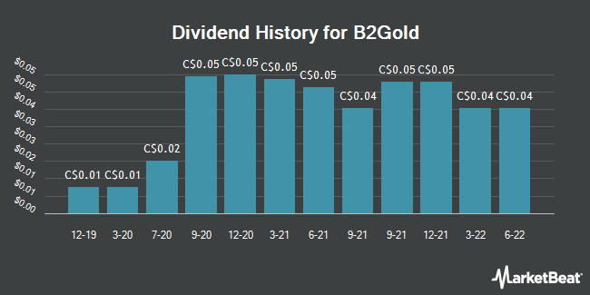 Dividend Payments by Quarter for B2Gold Corp. (TSE:BTO)