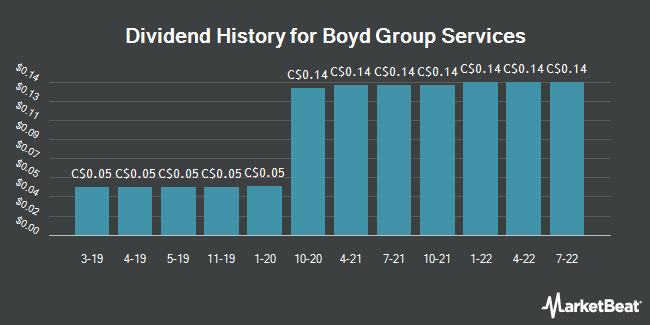 Dividend History for Boyd Group Income Fund (TSE:BYD)