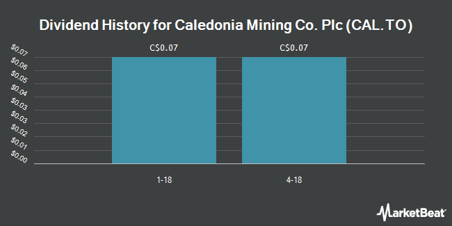 Dividend Payments by Quarter for Caledonia Mining (TSE:CAL)