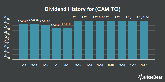 Dividend Payments by Quarter for Canam Group (TSE:CAM)