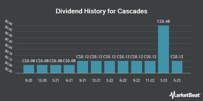 Dividend Payments by Quarter for Cascades (TSE:CAS)