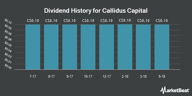 Dividend Payments by Quarter for Callidus Capital (TSE:CBL)