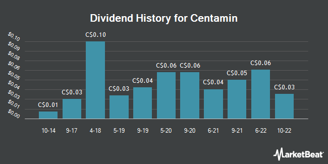 Dividend Payments by Quarter for Centamin PLC (TSE:CEE)