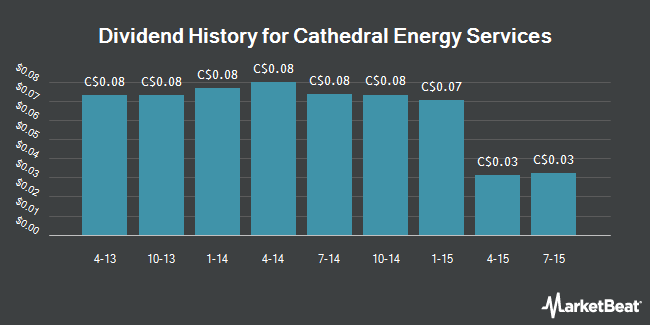 Dividend Payments by Quarter for Cathedral Energy Services Ltd (TSE:CET)