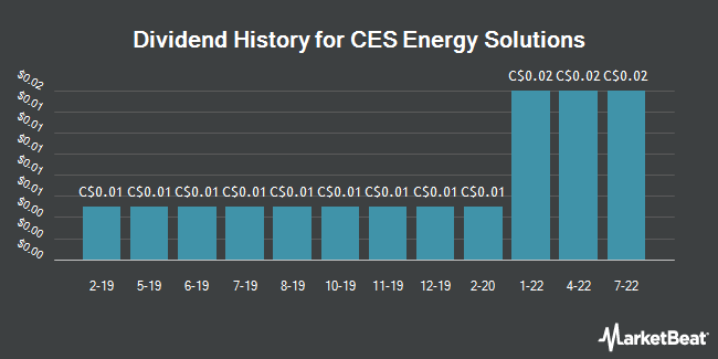 Dividend Payments by Quarter for CES Energy Solutions (TSE:CEU)