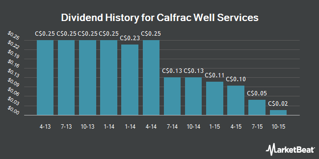 Dividend Payments by Quarter for Calfrac Well Services Ltd (TSE:CFW)