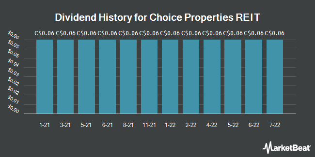 Dividend History for Choice Properties REIT (TSE:CHP)