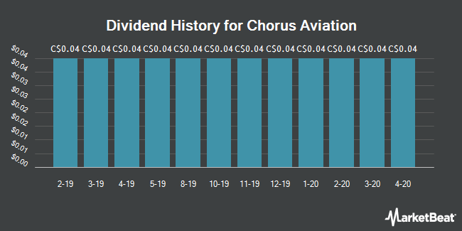 Dividend Payments by Quarter for Chorus Aviation (TSE:CHR)