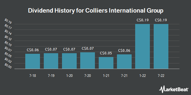 Dividend Payments by Quarter for Colliers International Group (TSE:CIG)