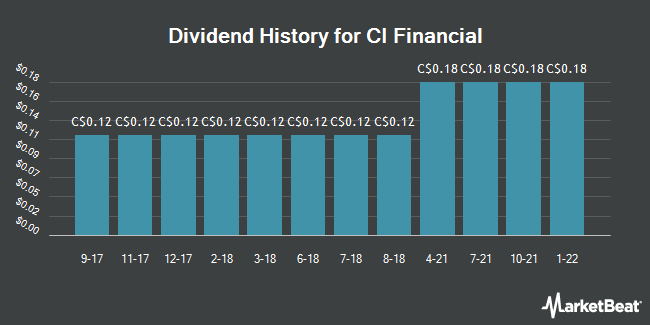 Dividend Payments by Quarter for CI Financial (TSE:CIX)