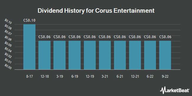 Dividend History for Corus Entertainment (TSE:CJR)