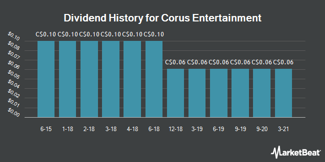 Dividend History for Corus Entertainment (TSE:CJR.B)