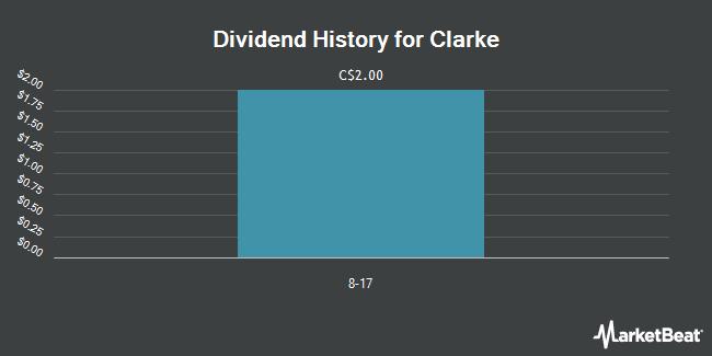 Dividend Payments by Quarter for Clarke (TSE:CKI)