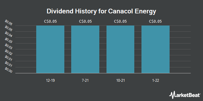Dividend Payments by Quarter for Canacol Energy Ltd (TSE:CNE)