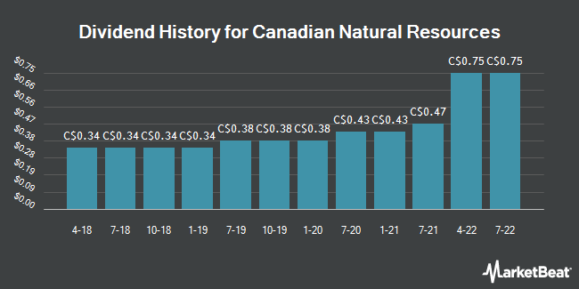 Dividend History for Canadian Natural Resources (TSE:CNQ)