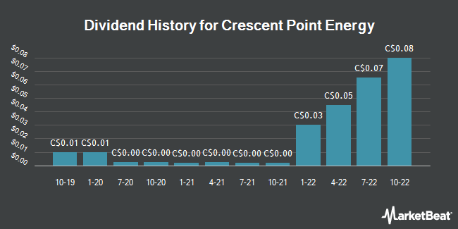 Dividend Payments by Quarter for Crescent Point Energy Corp (TSE:CPG)