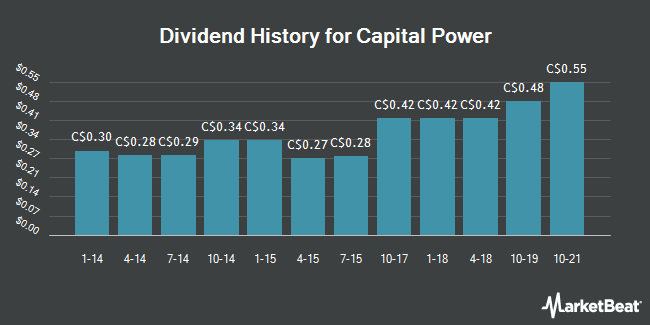 Dividend History for Capital Power (TSE:CPX)