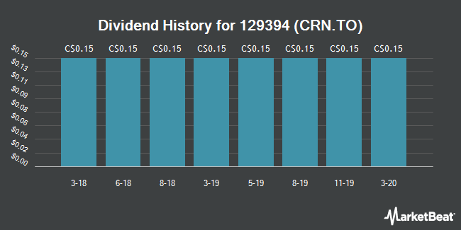 Dividend Payments by Quarter for Crown Capital Partners (TSE:CRN)