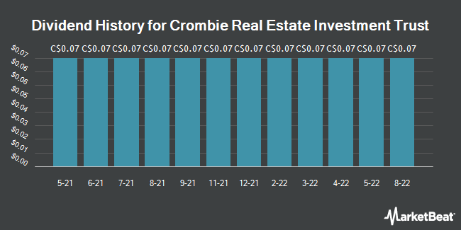 Dividend History for Crombie Real Estate Investment Trust (TSE:CRR.UN)