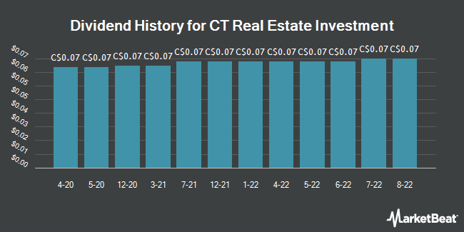 Dividend Payments by Quarter for CT Real Estate Investment Trust (TSE:CRT)
