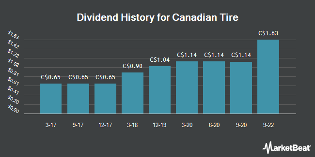 Dividend Payments by Quarter for Canadian Tire (TSE:CTC)