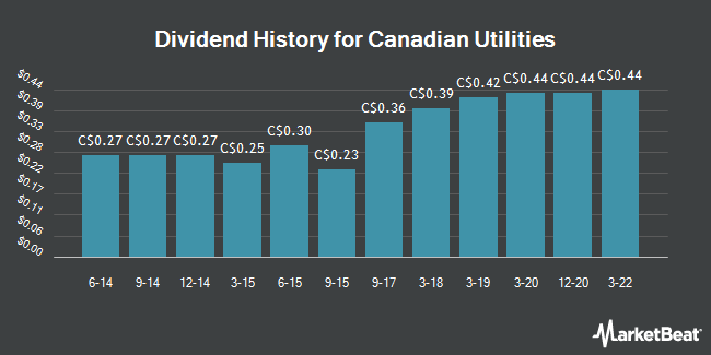 Dividend Payments by Quarter for Canadian Utilities (TSE:CU)